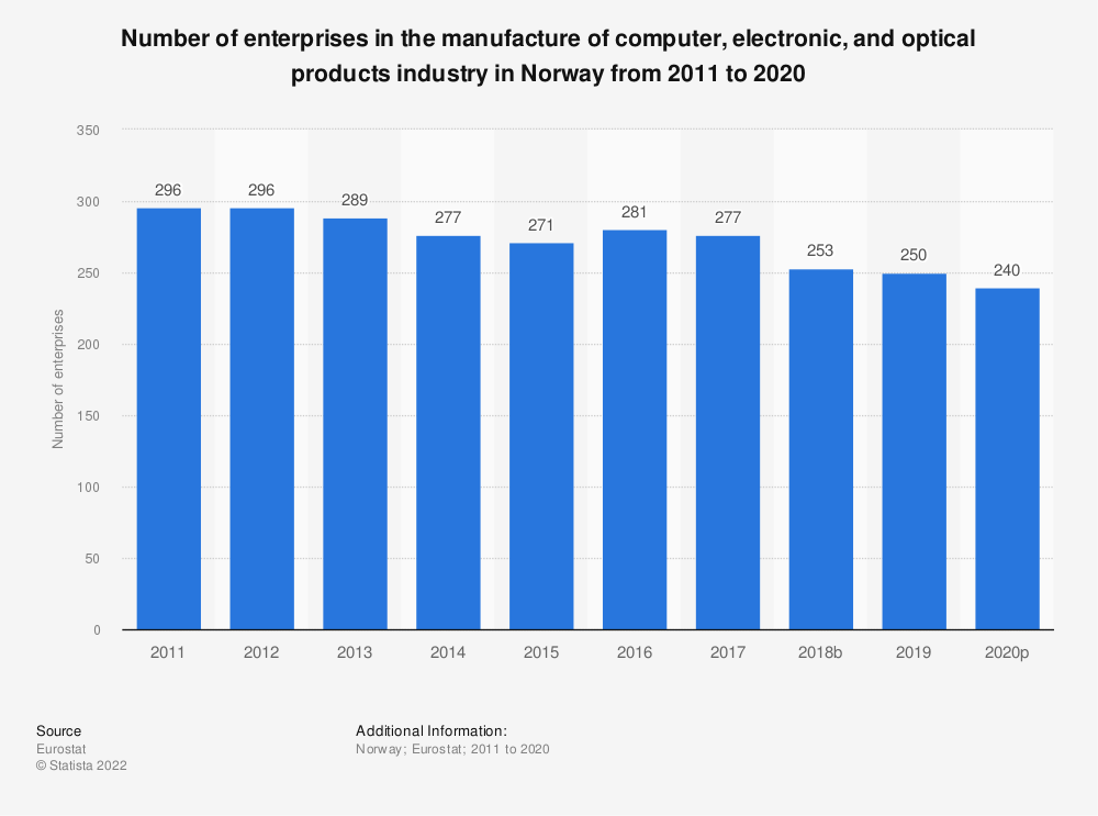 Statistic: Number of enterprises in the manufacture of computer, electronic and optical products industry in Norway from 2008 to 2015 | Statista