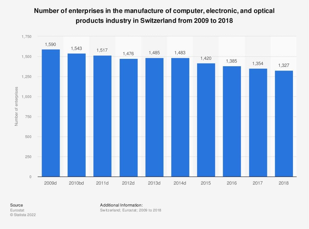 Statistic: Number of enterprises in the manufacture of computer, electronic and optical products industry in Switzerland from 2009 to 2017 | Statista