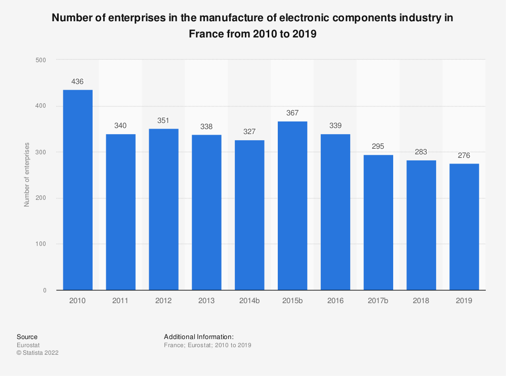 Statistic: Number of enterprises in the manufacture of electronic components industry in France from 2009 to 2016 | Statista