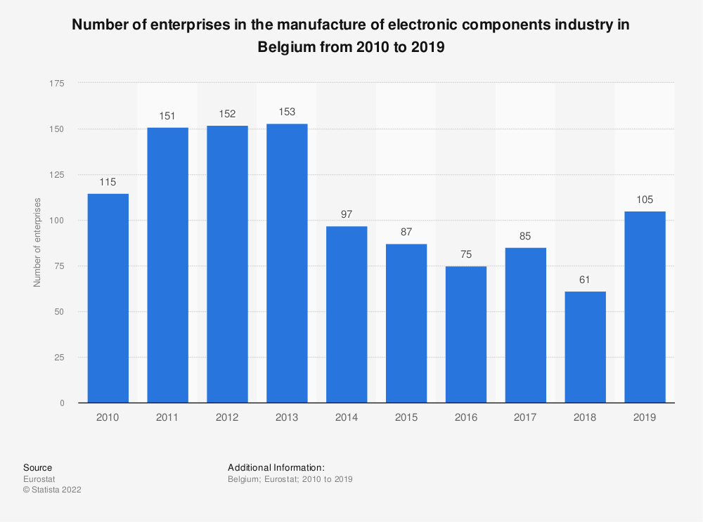 Statistic: Number of enterprises in the manufacture of electronic components industry in Belgium from 2009 to 2016 | Statista