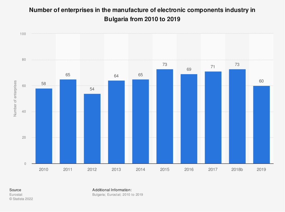 Statistic: Number of enterprises in the manufacture of electronic components industry in Bulgaria from 2008 to 2016 | Statista