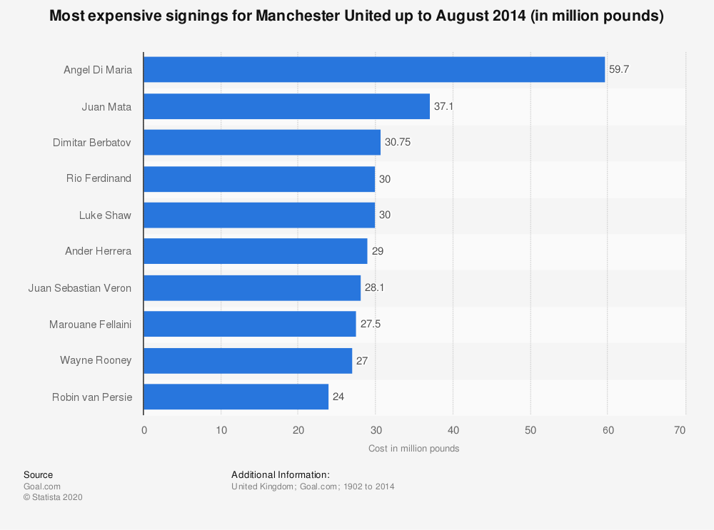 Statistic: Most expensive signings for Manchester United up to August 2014 (in million pounds) | Statista