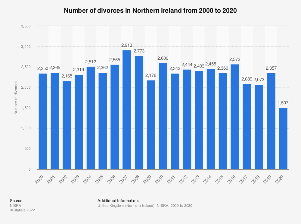 Statistic: Number of divorces granted in Northern Ireland from 2000 to 2018 | Statista