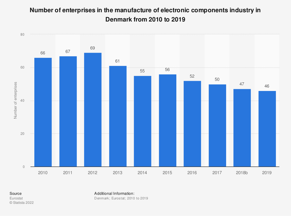 Statistic: Number of enterprises in the manufacture of electronic components industry in Denmark from 2008 to 2014 | Statista