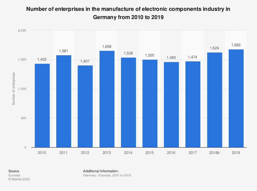 Statistic: Number of enterprises in the manufacture of electronic components industry in Germany from 2008 to 2016 | Statista