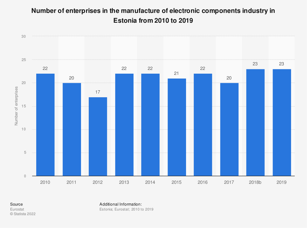 Statistic: Number of enterprises in the manufacture of electronic components industry in Estonia from 2008 to 2016 | Statista