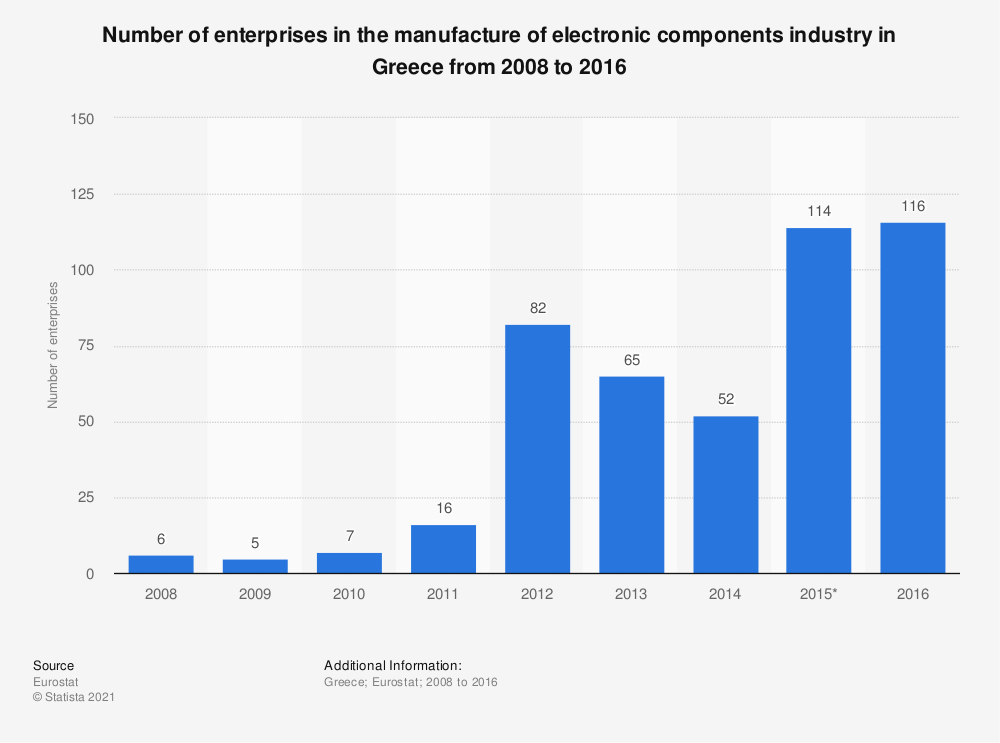 Statistic: Number of enterprises in the manufacture of electronic components industry in Greece from 2008 to 2016 | Statista