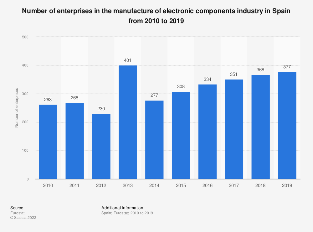 Statistic: Number of enterprises in the manufacture of electronic components industry in Spain from 2008 to 2016 | Statista