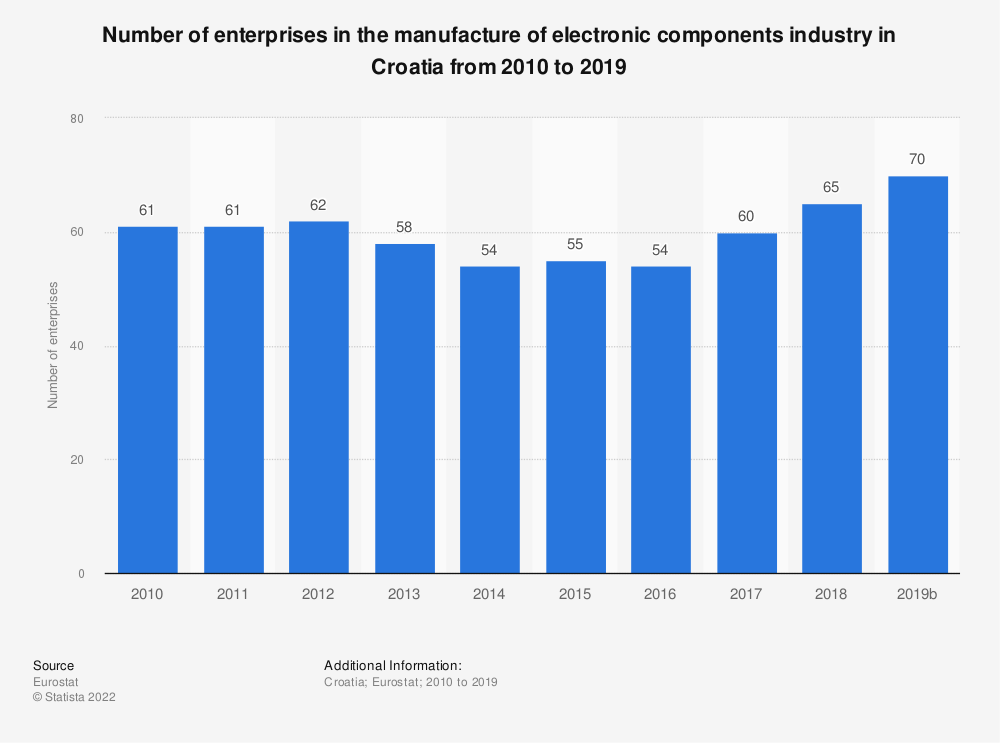 Statistic: Number of enterprises in the manufacture of electronic components industry in Croatia from 2008 to 2016 | Statista