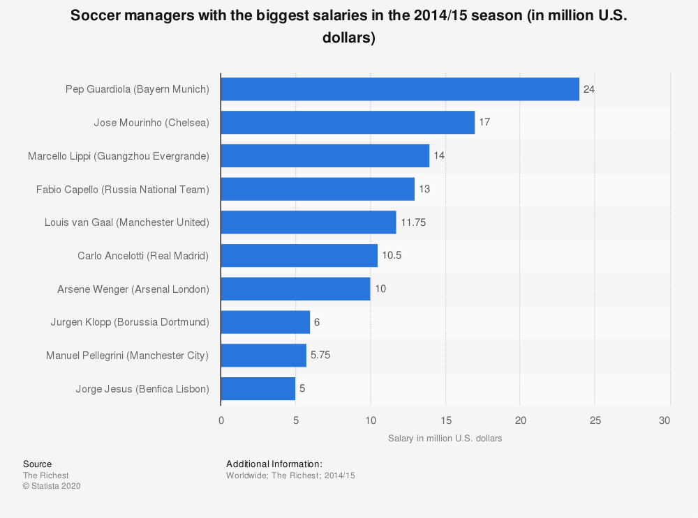 Statistic: Soccer managers with the biggest salaries in the 2014/15 season (in million U.S. dollars) | Statista