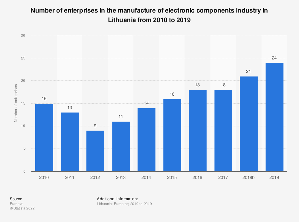 Statistic: Number of enterprises in the manufacture of electronic components industry in Lithuania from 2008 to 2016 | Statista