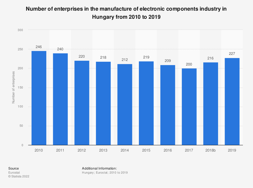 Statistic: Number of enterprises in the manufacture of electronic components industry in Hungary from 2008 to 2016 | Statista