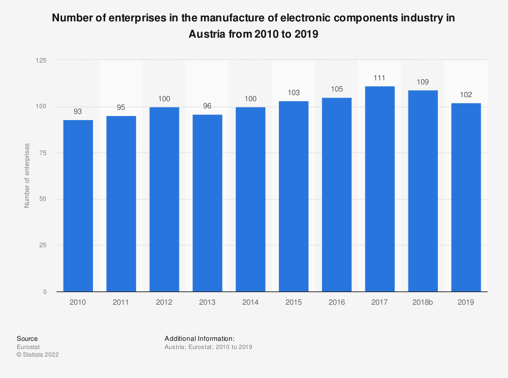 Statistic: Number of enterprises in the manufacture of electronic components industry in Austria from 2008 to 2016 | Statista