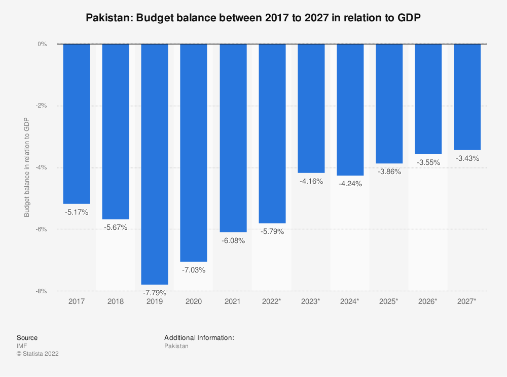 Statistic: Pakistan: Budget balance between 2015 to 2025 in relation to GDP | Statista