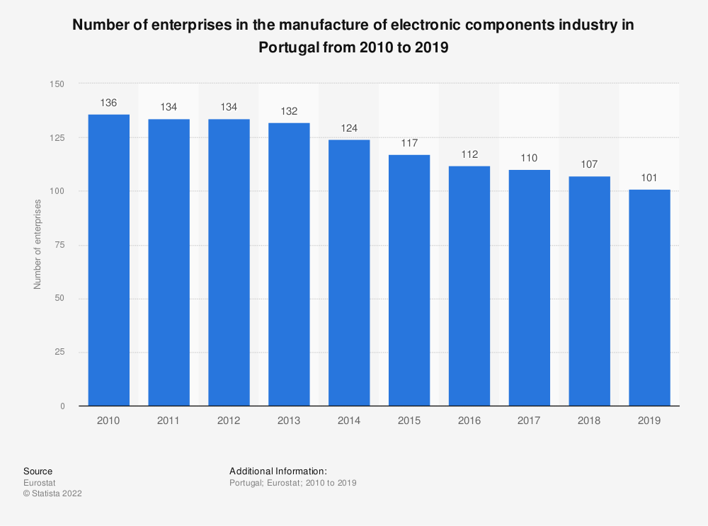 Statistic: Number of enterprises in the manufacture of electronic components industry in Portugal from 2008 to 2016 | Statista