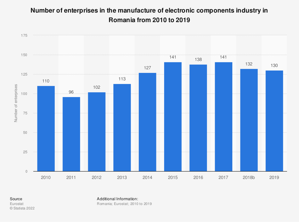 Statistic: Number of enterprises in the manufacture of electronic components industry in Romania from 2008 to 2016 | Statista