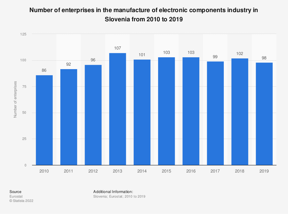 Statistic: Number of enterprises in the manufacture of electronic components industry in Slovenia from 2008 to 2016 | Statista
