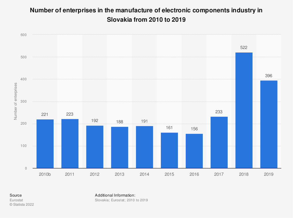 Statistic: Number of enterprises in the manufacture of electronic components industry in Slovakia from 2008 to 2016 | Statista