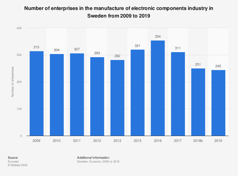 Statistic: Number of enterprises in the manufacture of electronic components industry in Sweden from 2008 to 2016 | Statista
