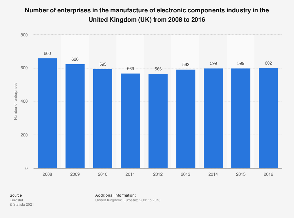 Statistic: Number of enterprises in the manufacture of electronic components industry in the United Kingdom (UK) from 2008 to 2016 | Statista