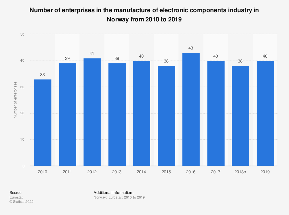 Statistic: Number of enterprises in the manufacture of electronic components industry in Norway from 2008 to 2016 | Statista