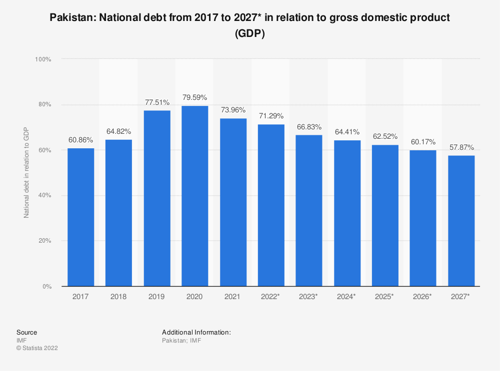 Statistic: Pakistan: National debt from 2015 to 2025* in relation to gross domestic product (GDP) | Statista