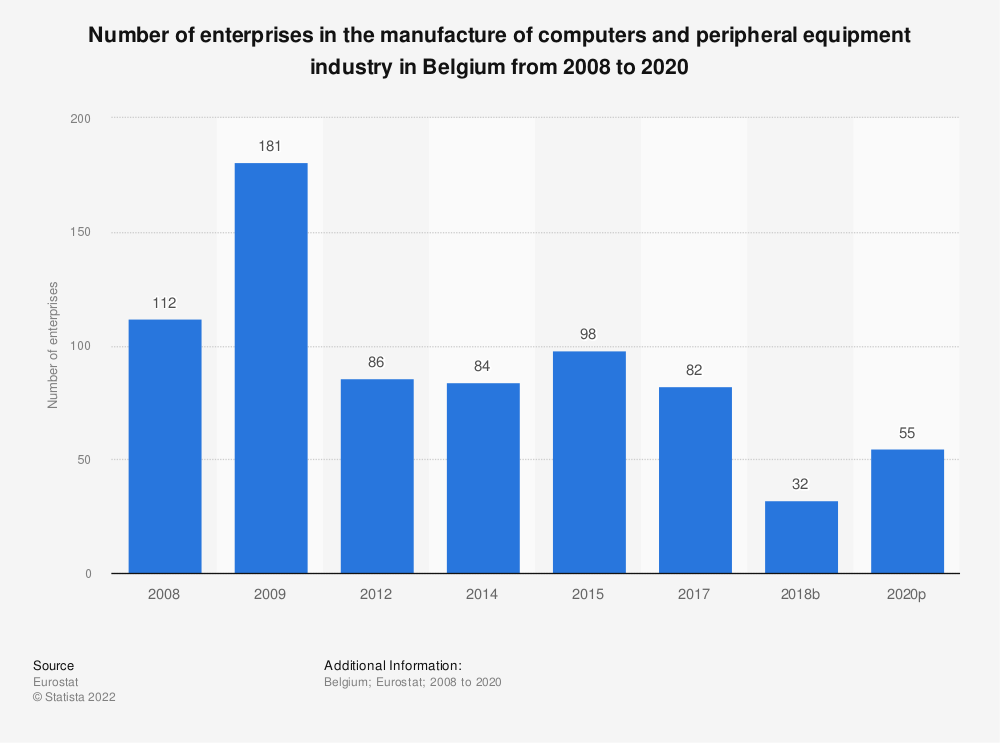 Statistic: Number of enterprises in the manufacture of computers and peripheral equipment industry in Belgium from 2008 to 2017 | Statista