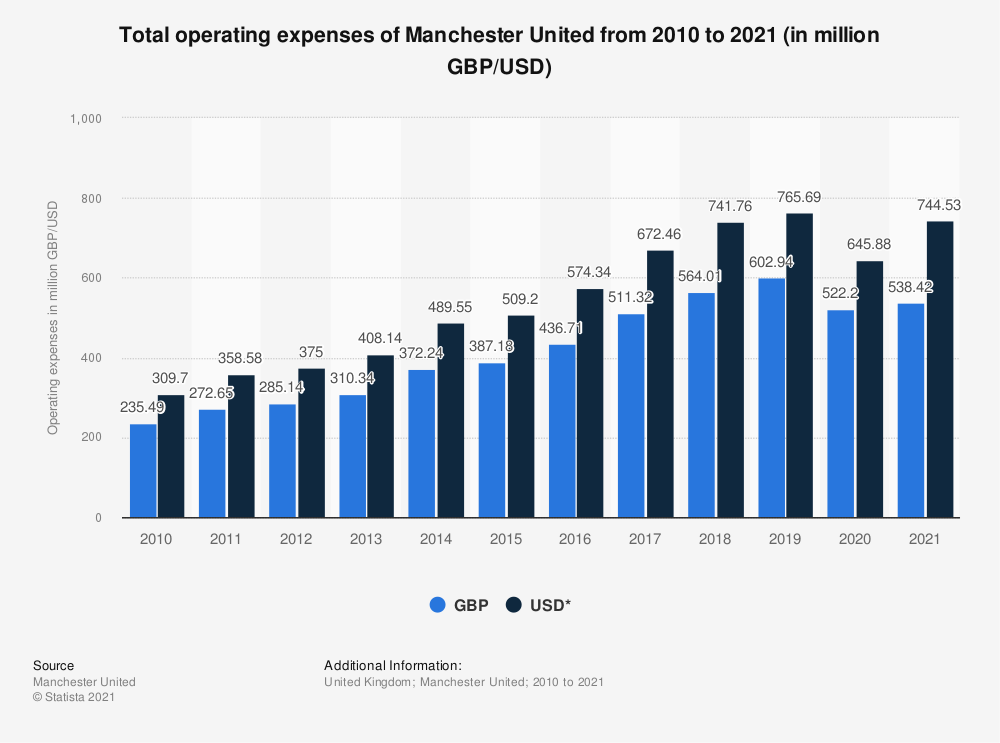Statistic: Total operating expenses of Manchester United from 2010 to 2019 (in million GBP/USD) | Statista