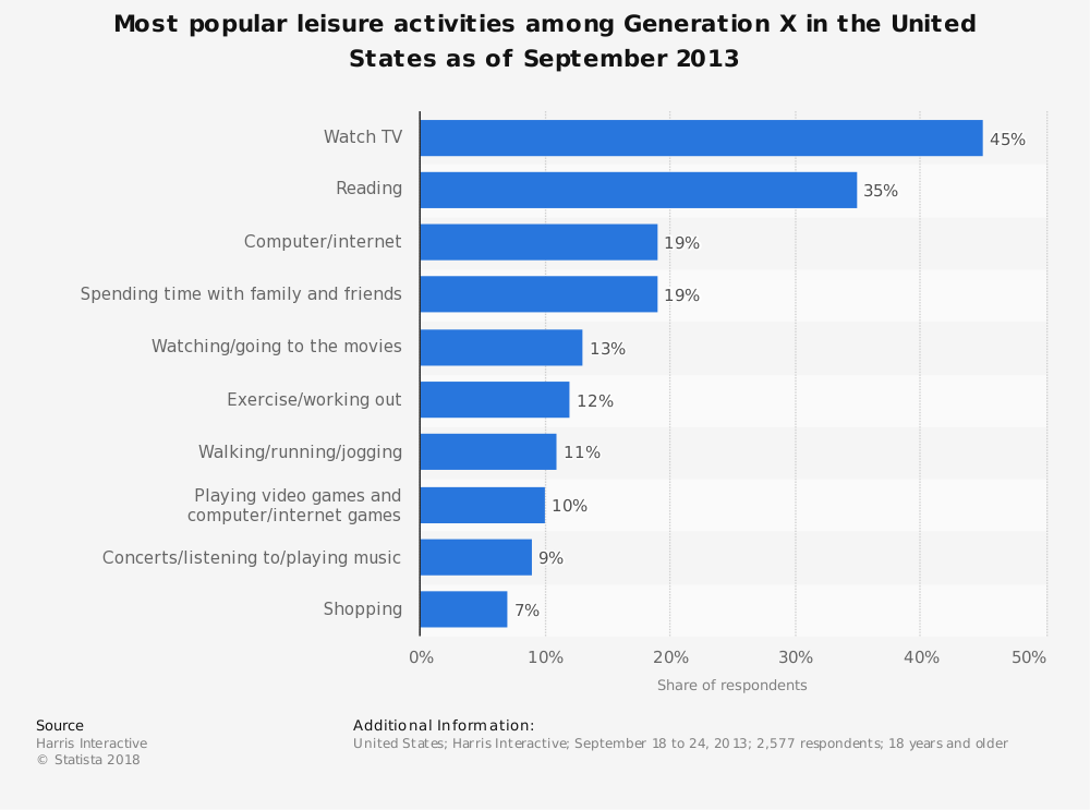 Statistic: Most popular leisure activities among Generation X in the United States as of September 2013 | Statista