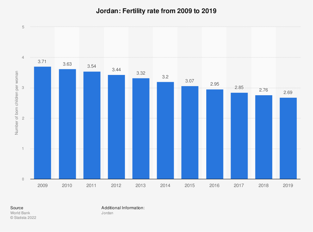 Statistic: Jordan: Fertility rate from 2008 to 2018 | Statista