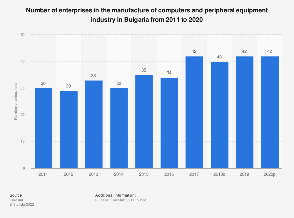 Statistic: Number of enterprises in the manufacture of computers and peripheral equipment industry in Bulgaria from 2008 to 2015 | Statista