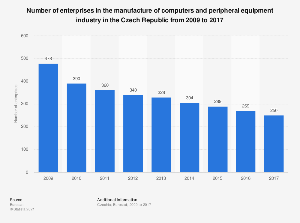 Statistic: Number of enterprises in the manufacture of computers and peripheral equipment industry in the Czech Republic from 2009 to 2017 | Statista