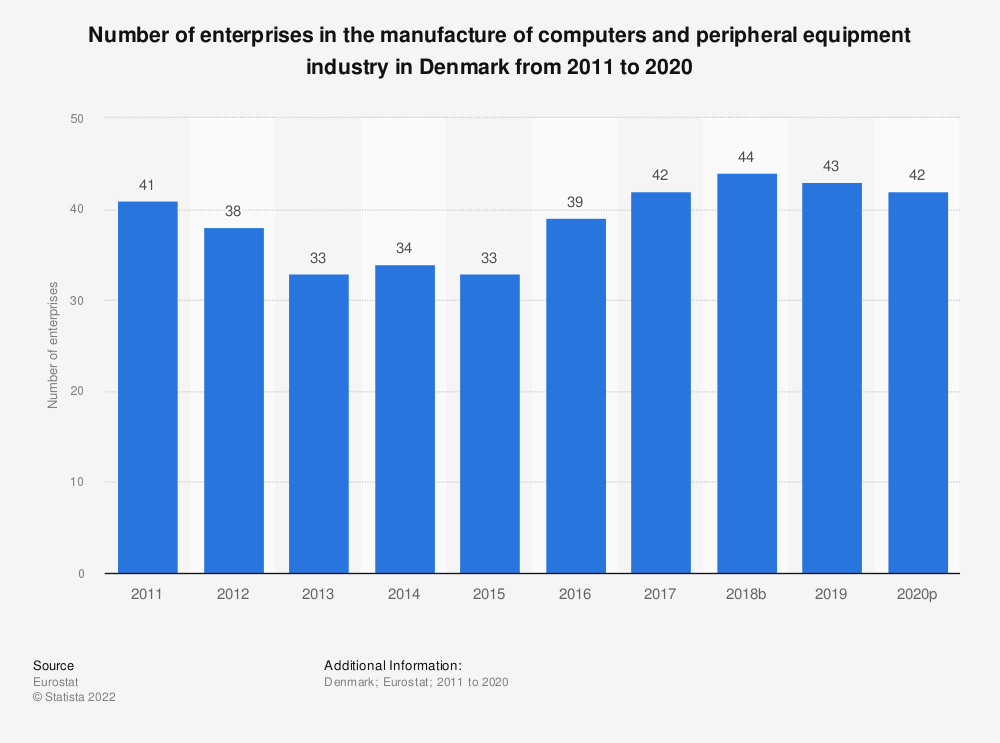 Statistic: Number of enterprises in the manufacture of computers and peripheral equipment industry in Denmark from 2008 to 2017 | Statista