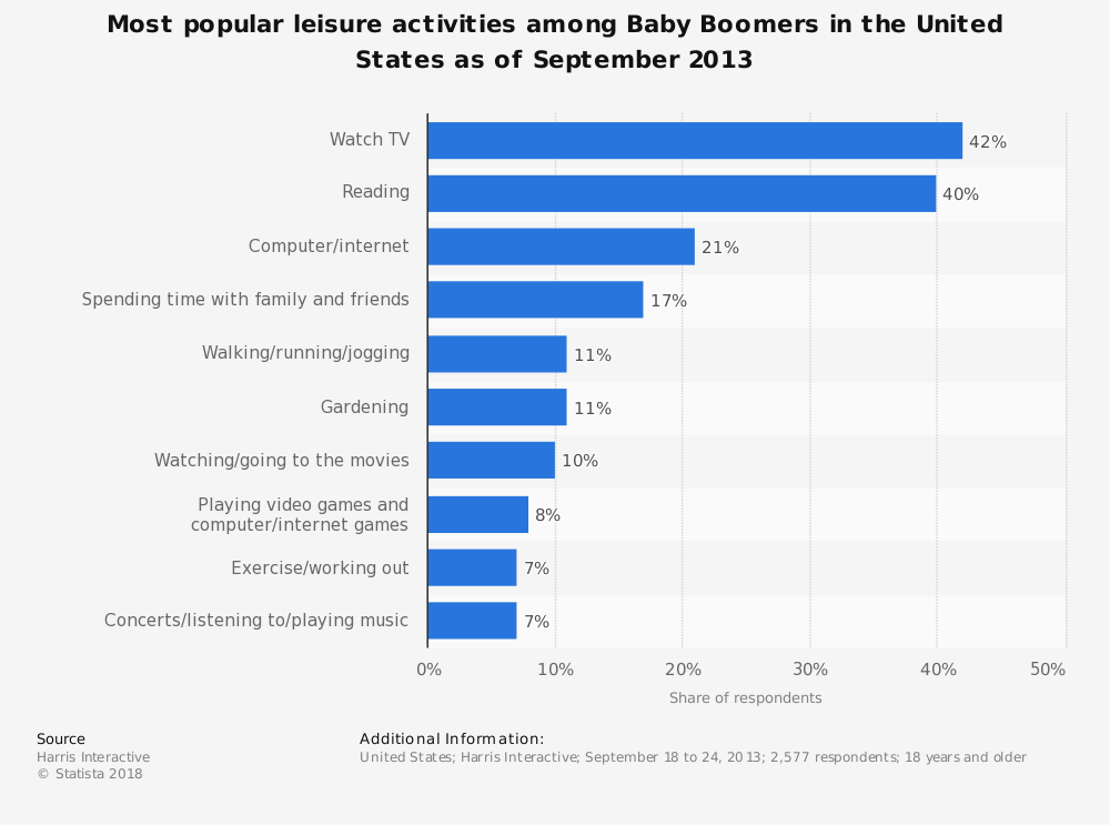 Statistic: Most popular leisure activities among Baby Boomers in the United States as of September 2013 | Statista