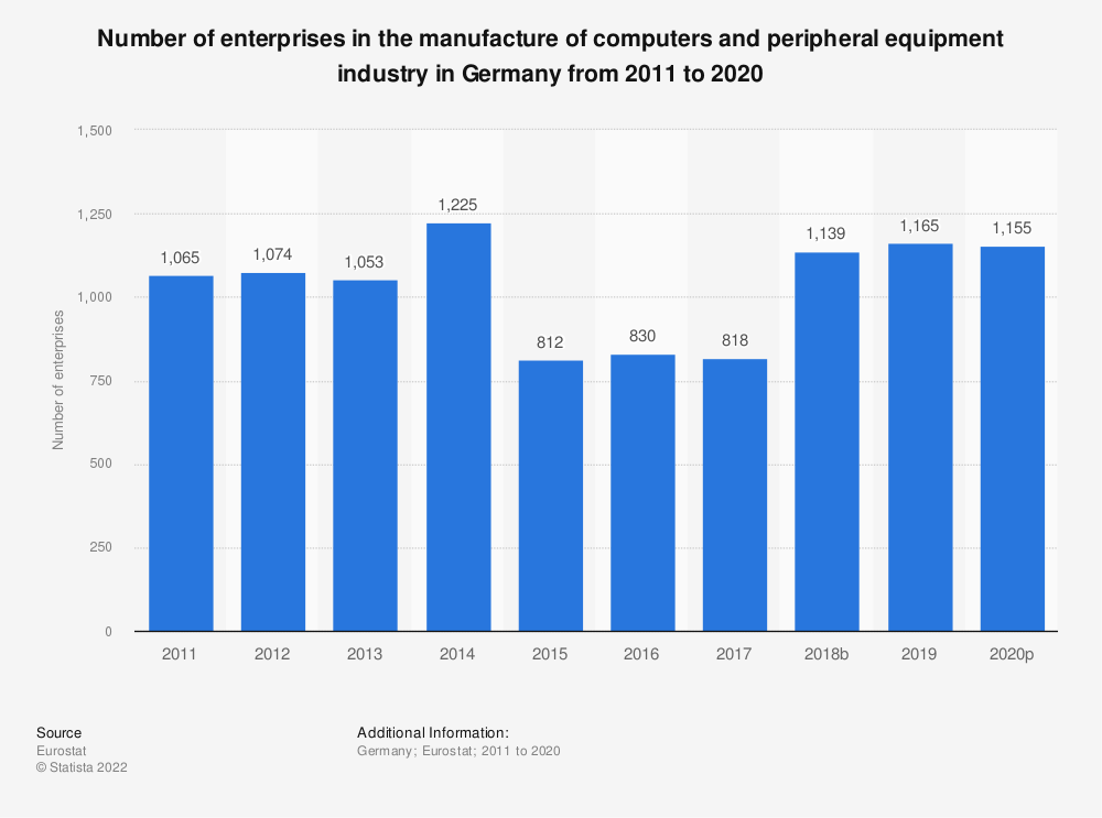Statistic: Number of enterprises in the manufacture of computers and peripheral equipment industry in Germany from 2008 to 2015 | Statista