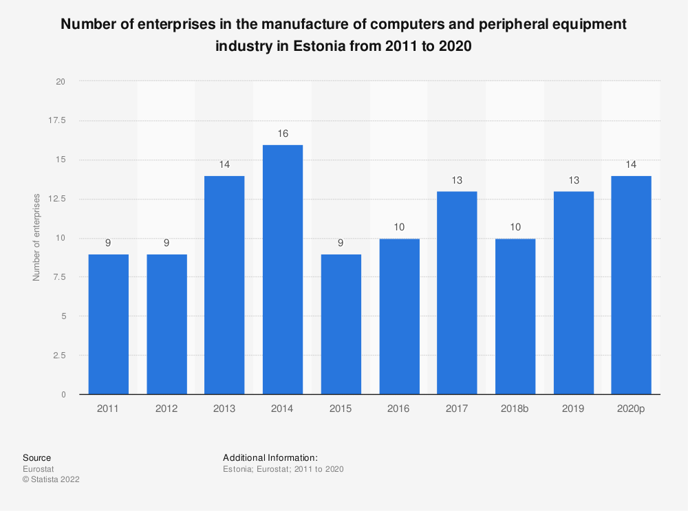 Statistic: Number of enterprises in the manufacture of computers and peripheral equipment industry in Estonia from 2008 to 2015 | Statista