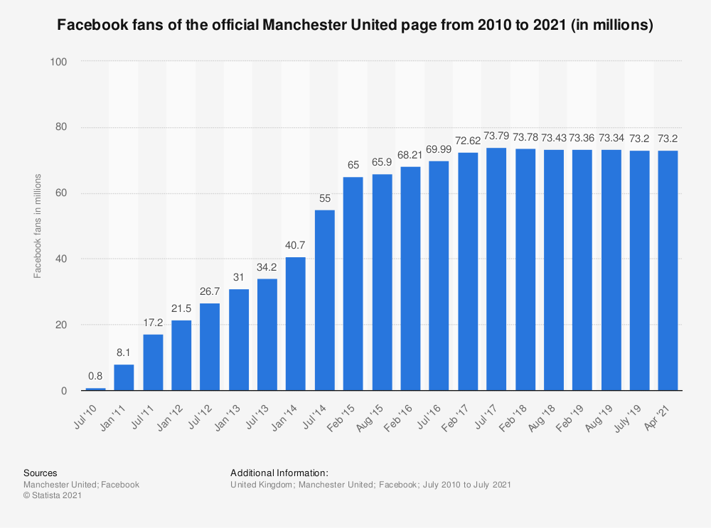Statistic: Facebook fans of the official Manchester United page from 2010 to 2019 (in millions) | Statista