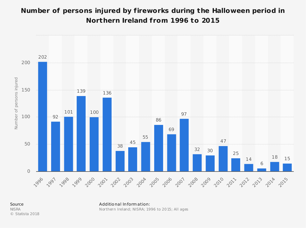 Statistic: Number of persons injured by fireworks during the Halloween period in Northern Ireland from 1996 to 2015 | Statista