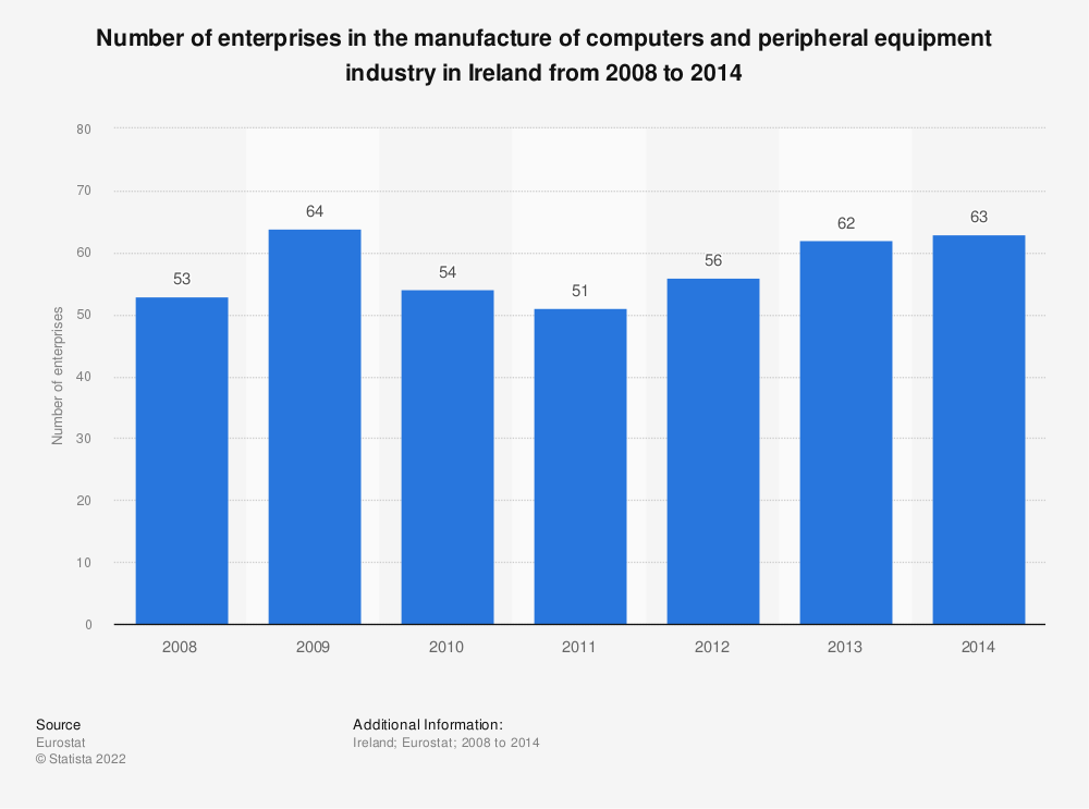 Statistic: Number of enterprises in the manufacture of computers and peripheral equipment industry in Ireland from 2008 to 2014 | Statista