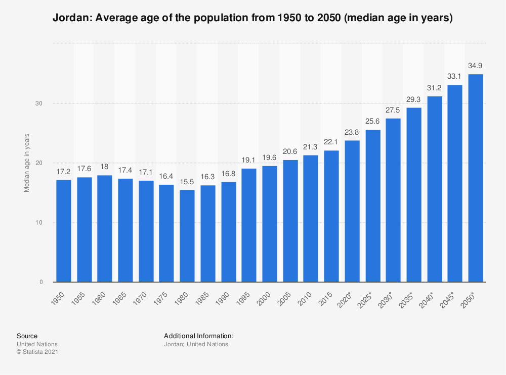 Statistic: Jordan: Average age of the population from 1950 to 2050 (median age in years) | Statista