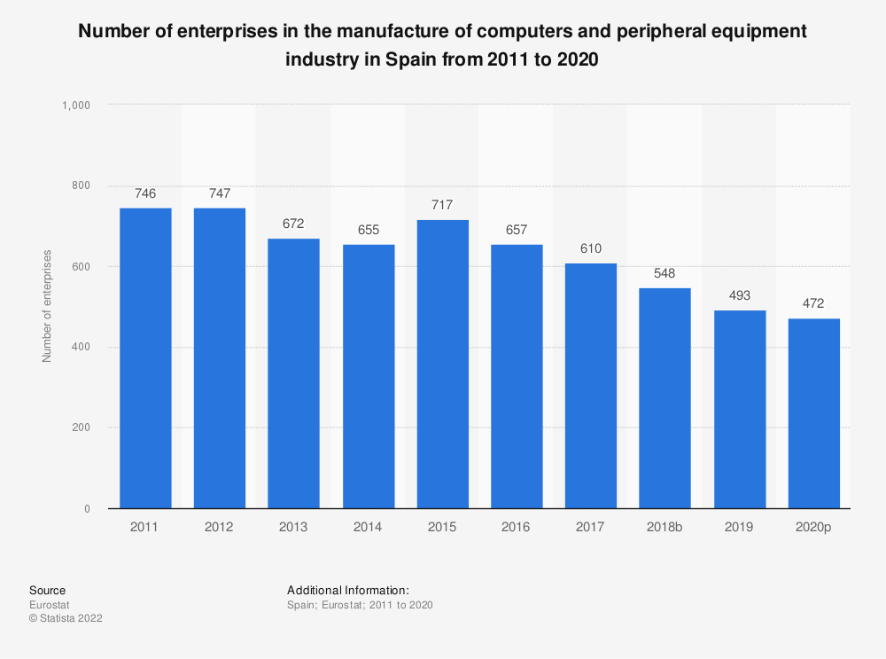 Statistic: Number of enterprises in the manufacture of computers and peripheral equipment industry in Spain from 2008 to 2015 | Statista