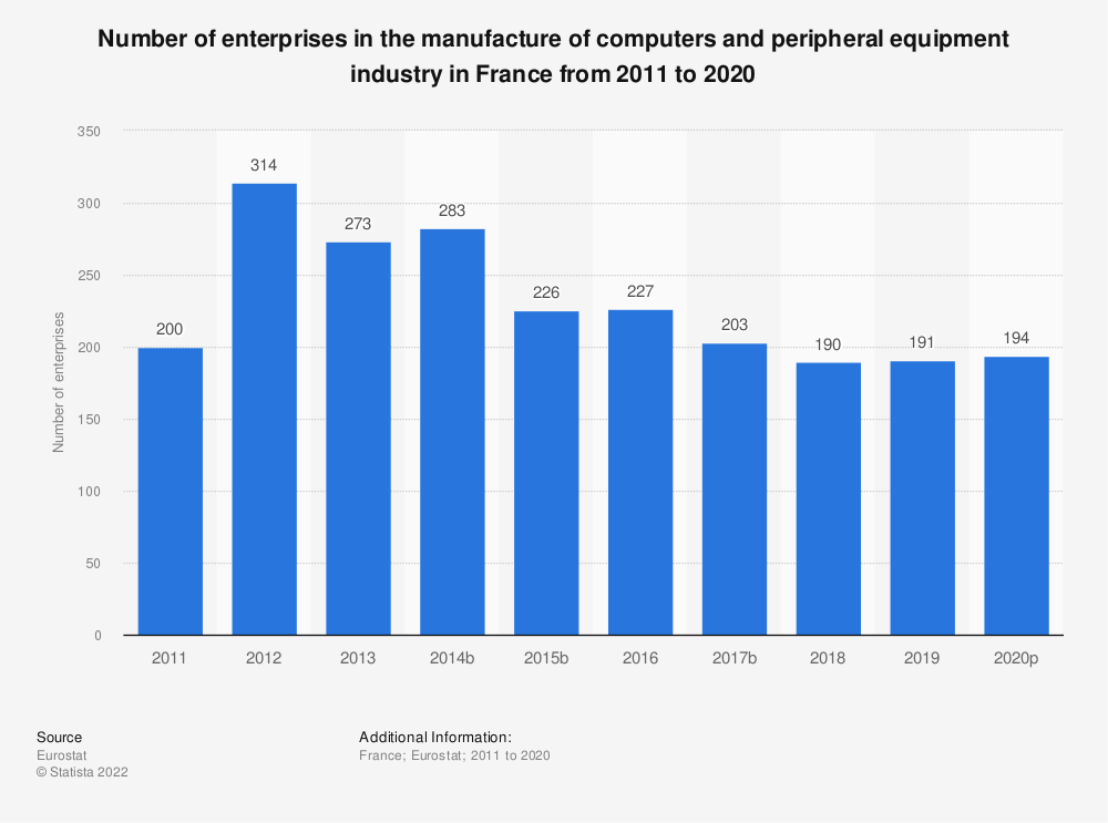 Statistic: Number of enterprises in the manufacture of computers and peripheral equipment industry in France from 2008 to 2017 | Statista