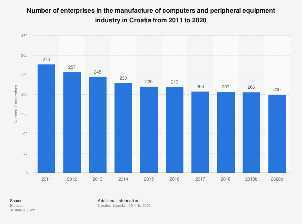 Statistic: Number of enterprises in the manufacture of computers and peripheral equipment industry in Croatia from 2008 to 2015 | Statista