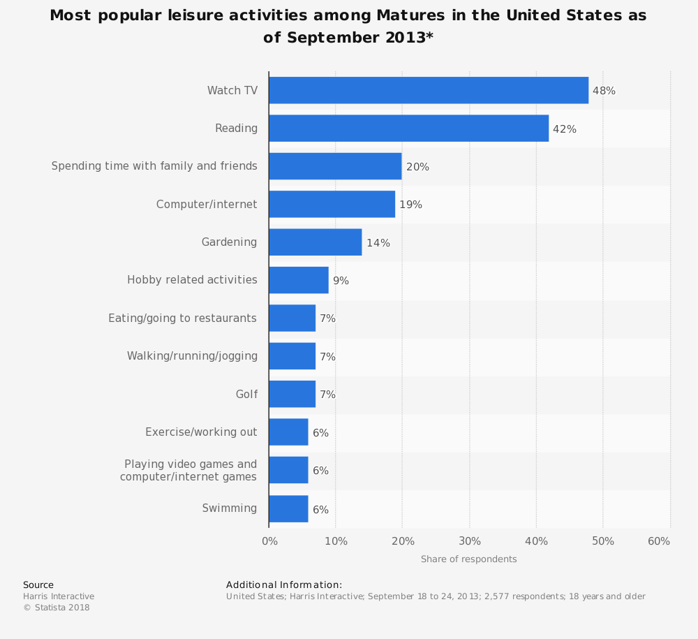 Statistic: Most popular leisure activities among Matures in the United States as of September 2013* | Statista