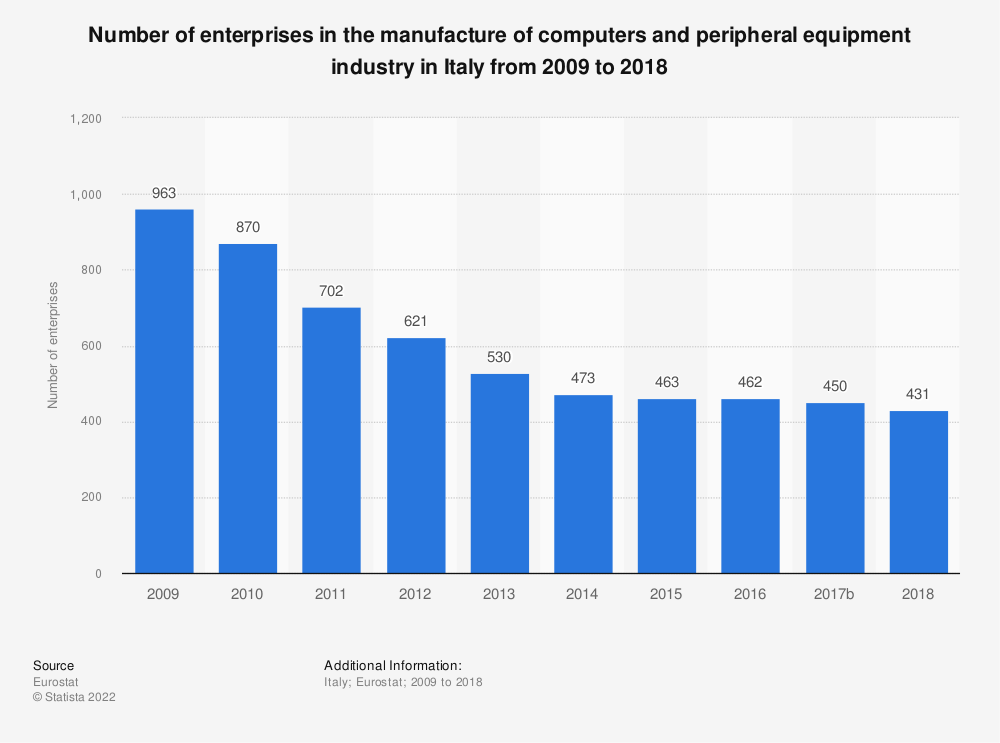 Statistic: Number of enterprises in the manufacture of computers and peripheral equipment industry in Italy from 2009 to 2016 | Statista