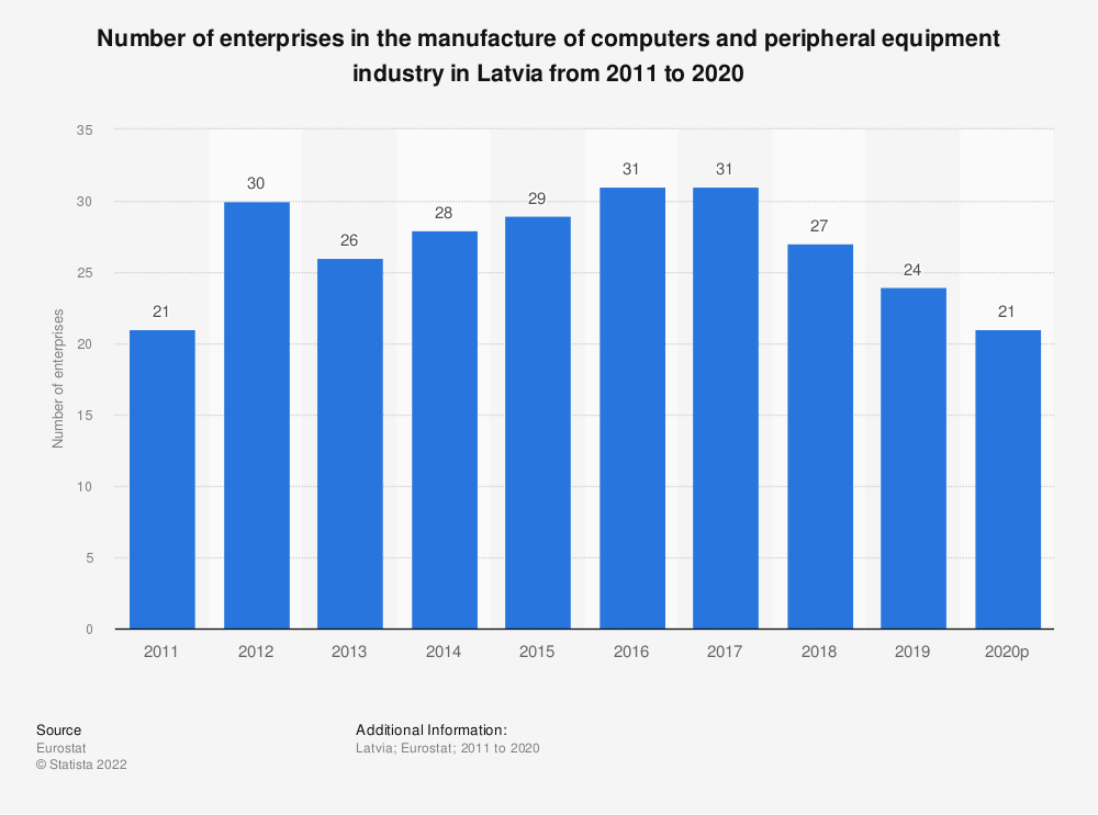 Statistic: Number of enterprises in the manufacture of computers and peripheral equipment industry in Latvia from 2008 to 2017 | Statista