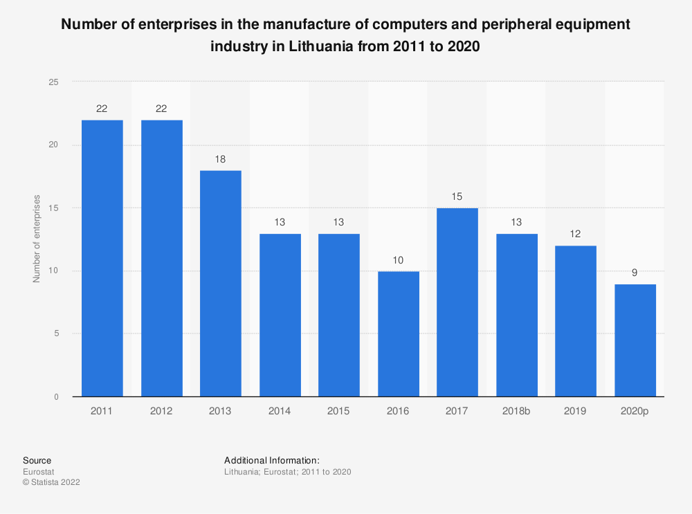 Statistic: Number of enterprises in the manufacture of computers and peripheral equipment industry in Lithuania from 2008 to 2017 | Statista