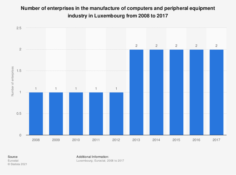 Statistic: Number of enterprises in the manufacture of computers and peripheral equipment industry in Luxembourg from 2008 to 2015 | Statista