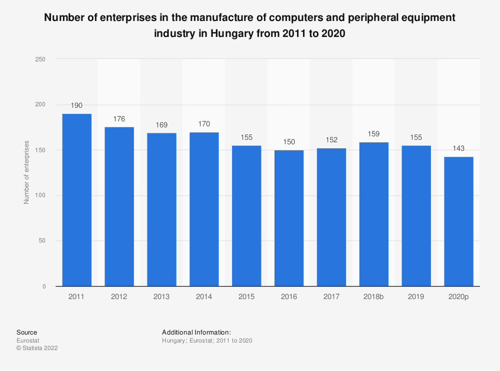 Statistic: Number of enterprises in the manufacture of computers and peripheral equipment industry in Hungary from 2008 to 2017 | Statista