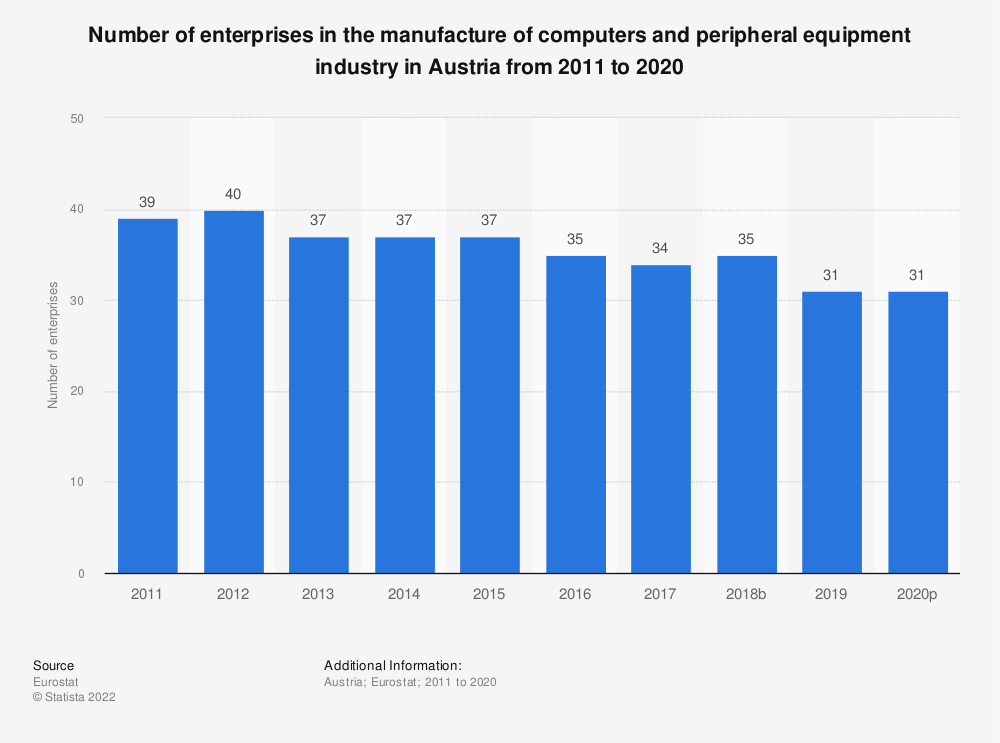 Statistic: Number of enterprises in the manufacture of computers and peripheral equipment industry in Austria from 2008 to 2015 | Statista
